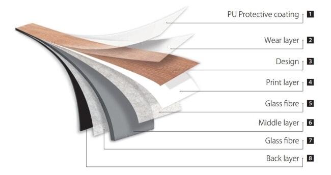 Qualit 233 Garantie Moduleo Luxueuze Vinylvloeren